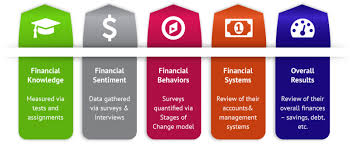 Personal Finance Model Personal Finance Chapter Questions Review Questions