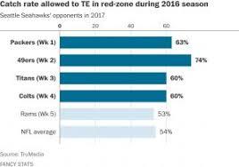 Yahoo Fantasy Football Team Depth Charts