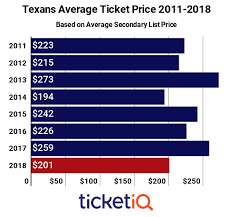 How To Find The Cheapest Houston Texans Tickets Face Price