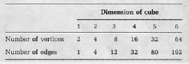 Counting the Edges Of Higher-Dimensional Cubes