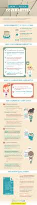 How To Write A Cover Letter Step By Step Infographic