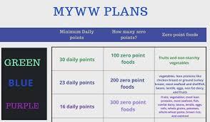 Myww Weight Watchers New Program Pound Dropper