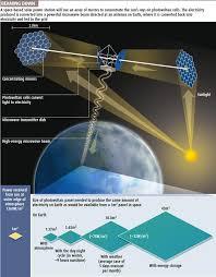 short sharp science will obama pursue space based solar power will obama pursue space based solar power