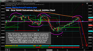 Extended Hours Trading Charts The Next Breakdown And The Setup Technical Traders Ltd