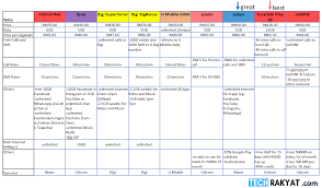 Cell Phone Data Plans Comparison Chart Best Prepaid Plans With Crazy Cheap Data In Malaysia 2019