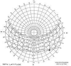 Sun Path Chart Sun