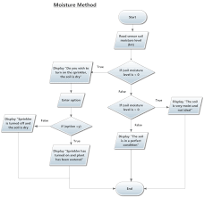 Conceptual Flow Chart Solved Is My Flowchart Correct Trying To Apply Conceptual