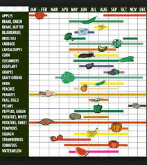Nc Seasonal Produce Chart Part 1 The Meal Planning Pretend Its A Donut