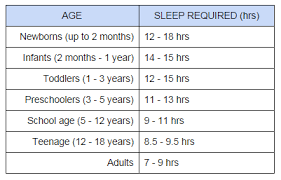 How Much Sleep Do People Need Sleep Deprivation