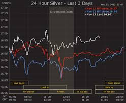 Silver Live Chart New Live 3 Day Silver Price Chart Silverseek Com