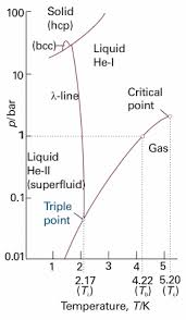 Helium Normal Phase Of Helium