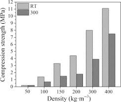 Foam Density Rating Chart Foam Density An Overview Sciencedirect Topics