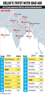 Air Pollution India Tops World In Bad Air Quality Kanpur