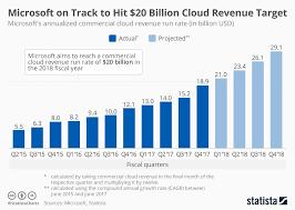 Chart Microsoft On Track To Hit 20 Billion Cloud Revenue