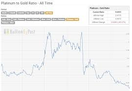 Platinum Historical Chart Trybe Platinum The Most Undervalued Of The Metals