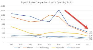 oil gas companies capital gearing ratio