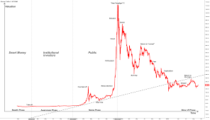 Economic Bubble Chart Phases Of A Bitcoin Bubble For Bitstamp Btcusd By Emanance