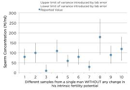 Sperm count vs sperm analysis