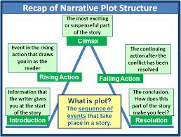 Plot Elements Plot Elements Of Narrative 2e3 Narrative Lesson
