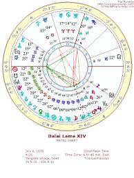 Gary Oldman Birth Chart Astrological Birth Chart For Important People Google