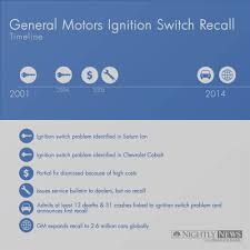 the gm ignition switch recall a snapshot of what went wrong