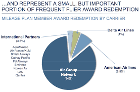 Lan Airlines Award Chart Alaska Airlines Investor Day Insights One Mile At A Time