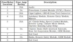 1998 ford f150 fuse box diagram 1998 automotive wiring diagrams 2004 F150 Lariat Fuse Box Diagram 1998 ford f150 fuse box diagram 1998 automotive wiring diagrams within ford f150 fuse 2004 ford f150 lariat fuse box diagram