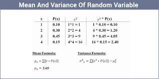 Variance Formula Mean Of Random Variable Variance Of Random Variable