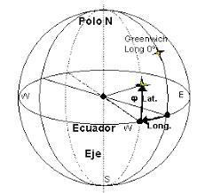 Resultado de imagen para paralelos principales