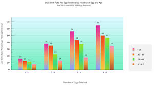 Egg Quality Egg Quantity Ivf What You Need To Know