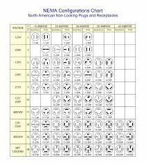 Nema Plug Chart Americord