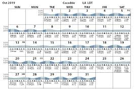 Cocodrie Tide Chart Cocodrie Terrebonne Bay Tides Tidal Range Prediction
