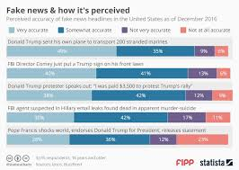 Chart Of The Week Fake News And How Its Perceived News