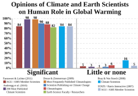 list of scientists opposing the mainstream scientific assessment  nearly all publishing climate scientists 97 98% are convinced by the evidence that humans are significantly contributing to global warming