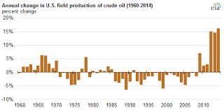 U S Oil Production Growth In 2014 Was Largest In More Than
