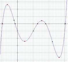 Polynomial Degree Chart How To Find The Equation Of A Quintic Polynomial From Its Graph