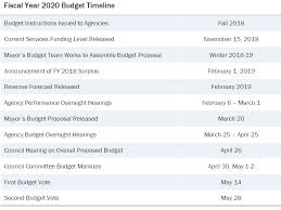 Budgeting Tools 2020 Heres What You Need To Know About Dcs Fy 2020 Budget