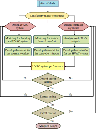 Air Conditioning Flow Chart 1 Flowchart For The Design Of Hvac Systems Download