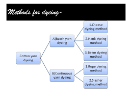Cotton Fabric Dyeing Process Flow Chart Cotton Dyeing