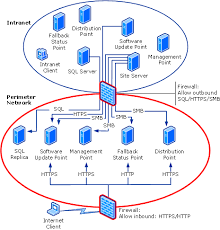 network diagram for internet based servers   scenario  with sql    network diagram for internet based servers   scenario    sql server replica