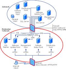 network diagram for internet based servers   scenario  with sql    network diagram for internet based servers   scenario    sql server replica