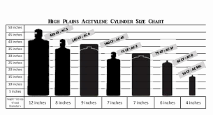 Oxygen Acetylene Tank Sizes Chart Bedowntowndaytona Com