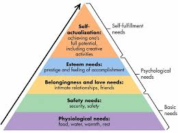 Maslow Hierarchy Of Needs Maslows Hierarchy Of Needs Theory Needs Pyramid
