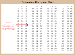Conversion Chart F To Celsius Hardbanding Solutions By Postle Industries Temperature