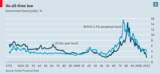 Uk Bond Yields Chart Long Term Bond Yields Xraydelta