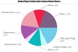 Ngk Spark Plug Chart Australia Spark Plug Market A Comprehensive Study By Key Players