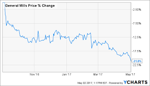Gis Chart 2017 Can This Dividend Stalwart Return To Growth General Mills