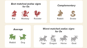 It is celebrated in january or february in many the 12 chinese zodiac animals are: Chinese Zodiac Sign 2021 Year Of Ox Facts Fortunes Personality Traits