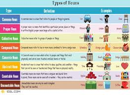 8 Types Of Nouns In English With Useful Examples Types Of