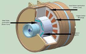 electric vehicle motors go head to head permanent magnet ac motor parts